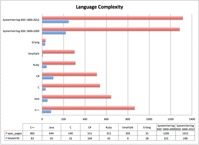 Language Complexity